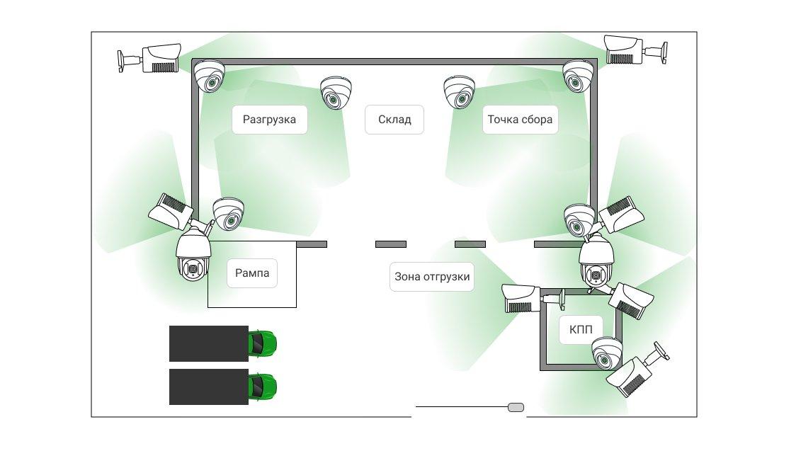 Пример схемы установки системы безопасности